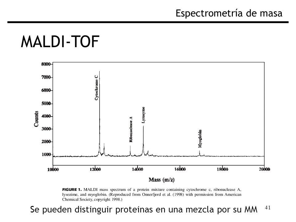 MALDI-TOF Espectrometría de masa Fig. Espectro de masas por MALDI-TOF