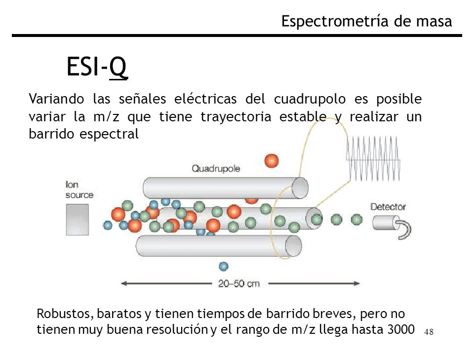 ESI-Q Espectrometría de masa