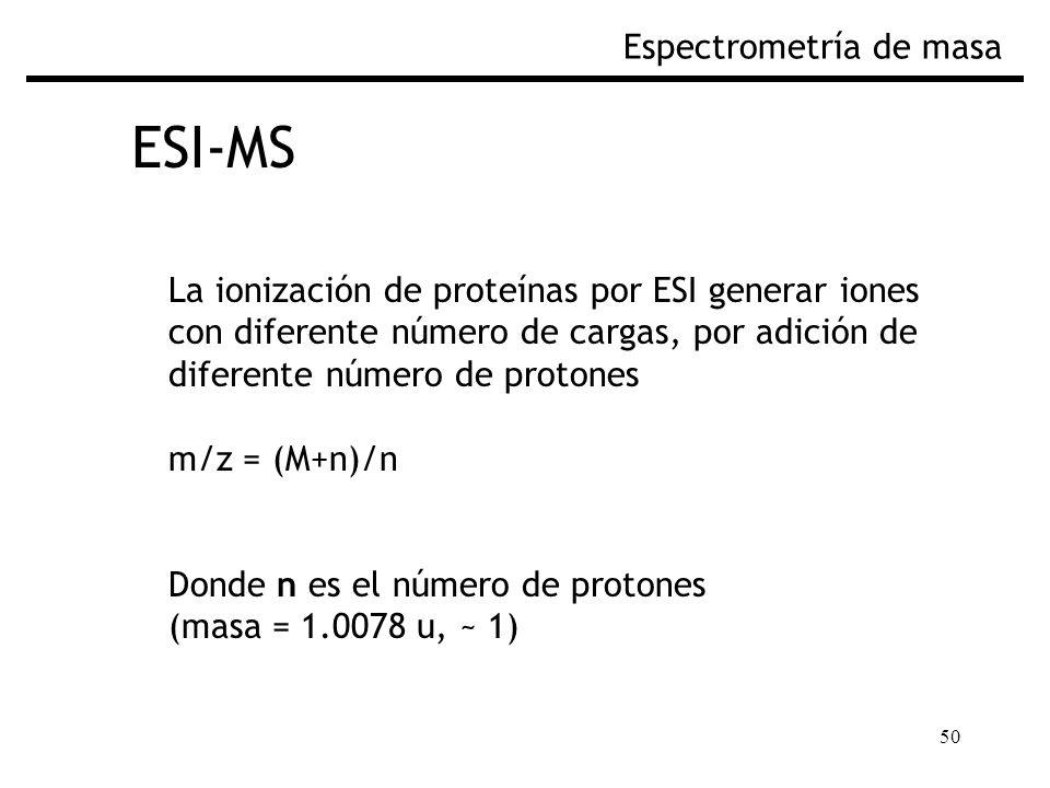 ESI-MS Espectrometría de masa