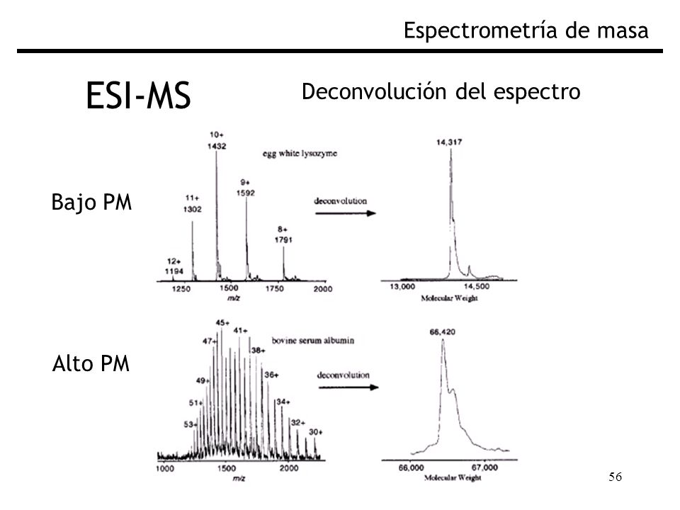 ESI-MS Espectrometría de masa Deconvolución del espectro Bajo PM