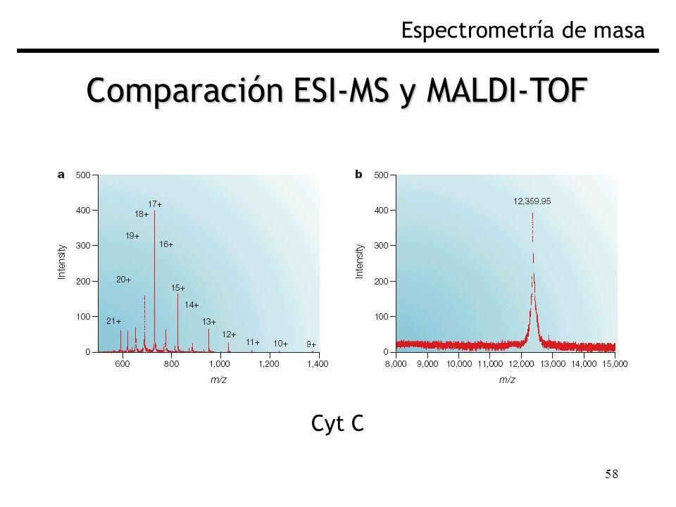 Comparación ESI-MS y MALDI-TOF