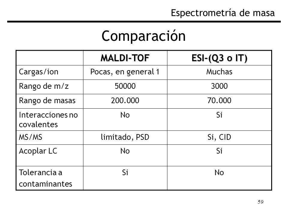 Comparación Espectrometría de masa MALDI-TOF ESI-(Q3 o IT) Cargas/ion