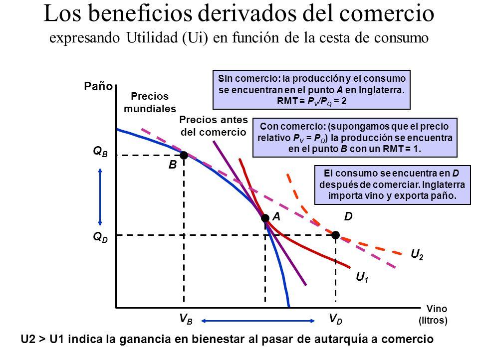 Los beneficios derivados del comercio expresando Utilidad (Ui) en función de la cesta de consumo