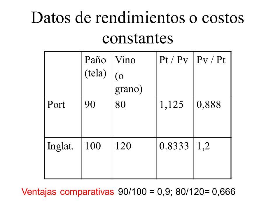 Datos de rendimientos o costos constantes