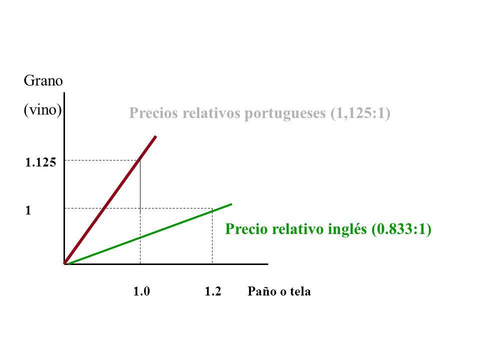 Precios relativos portugueses (1,125:1)