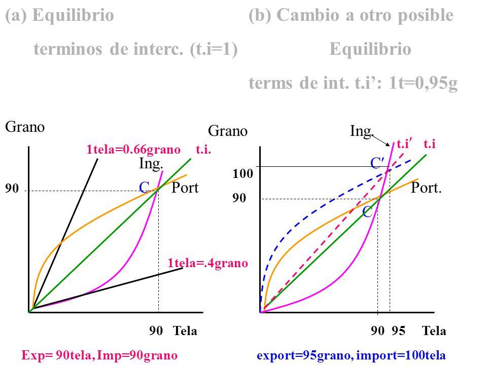 (a) Equilibrio (b) Cambio a otro posible