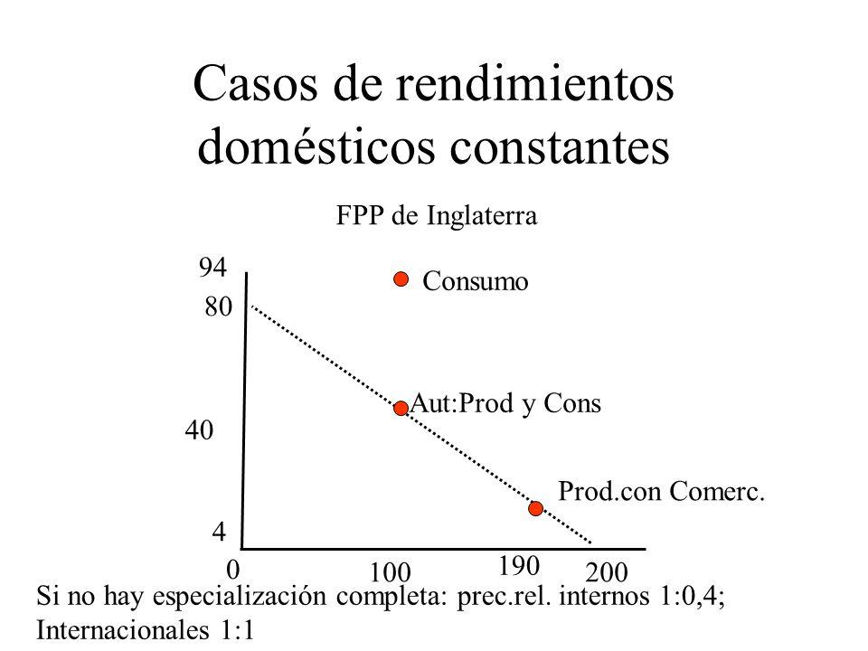 Casos de rendimientos domésticos constantes