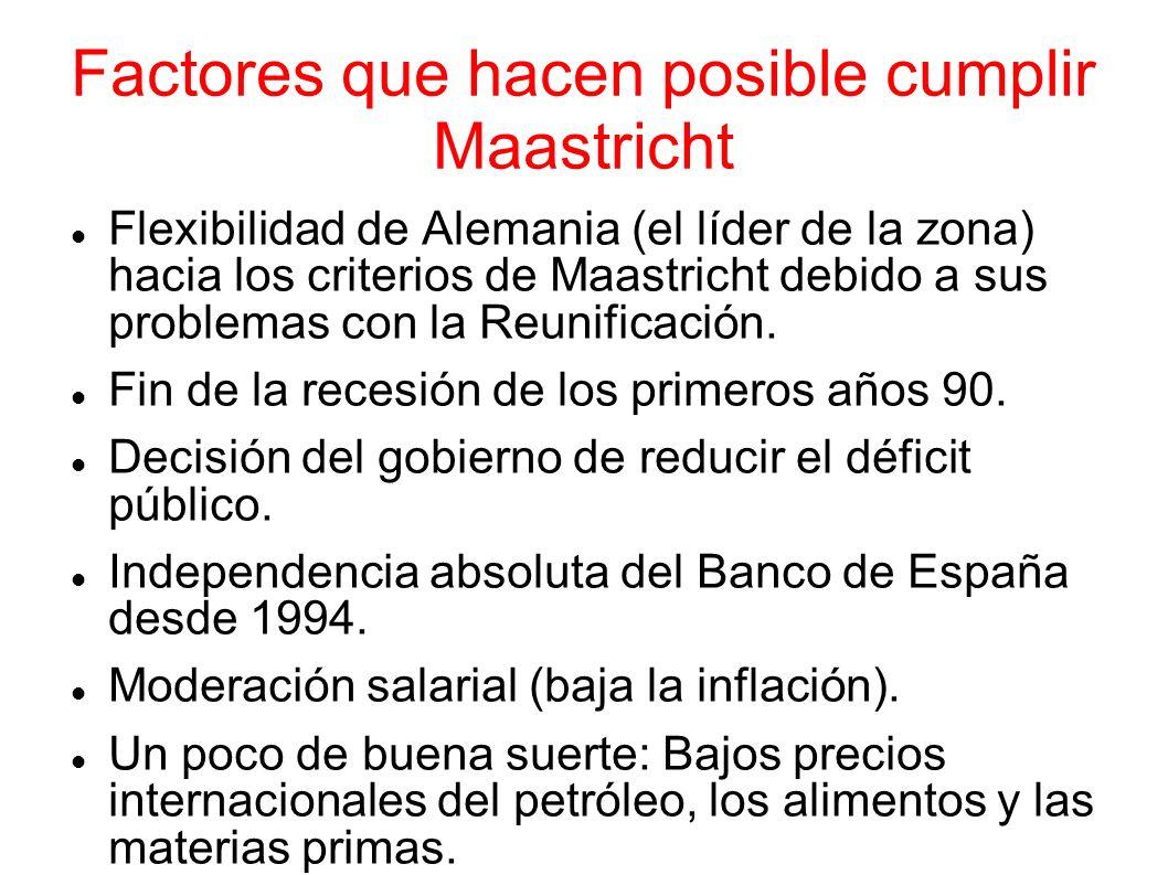 Factores que hacen posible cumplir Maastricht