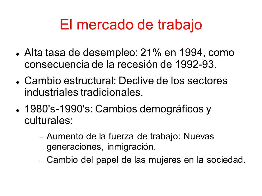 El mercado de trabajoAlta tasa de desempleo: 21% en 1994, como consecuencia de la recesión de 1992-93.
