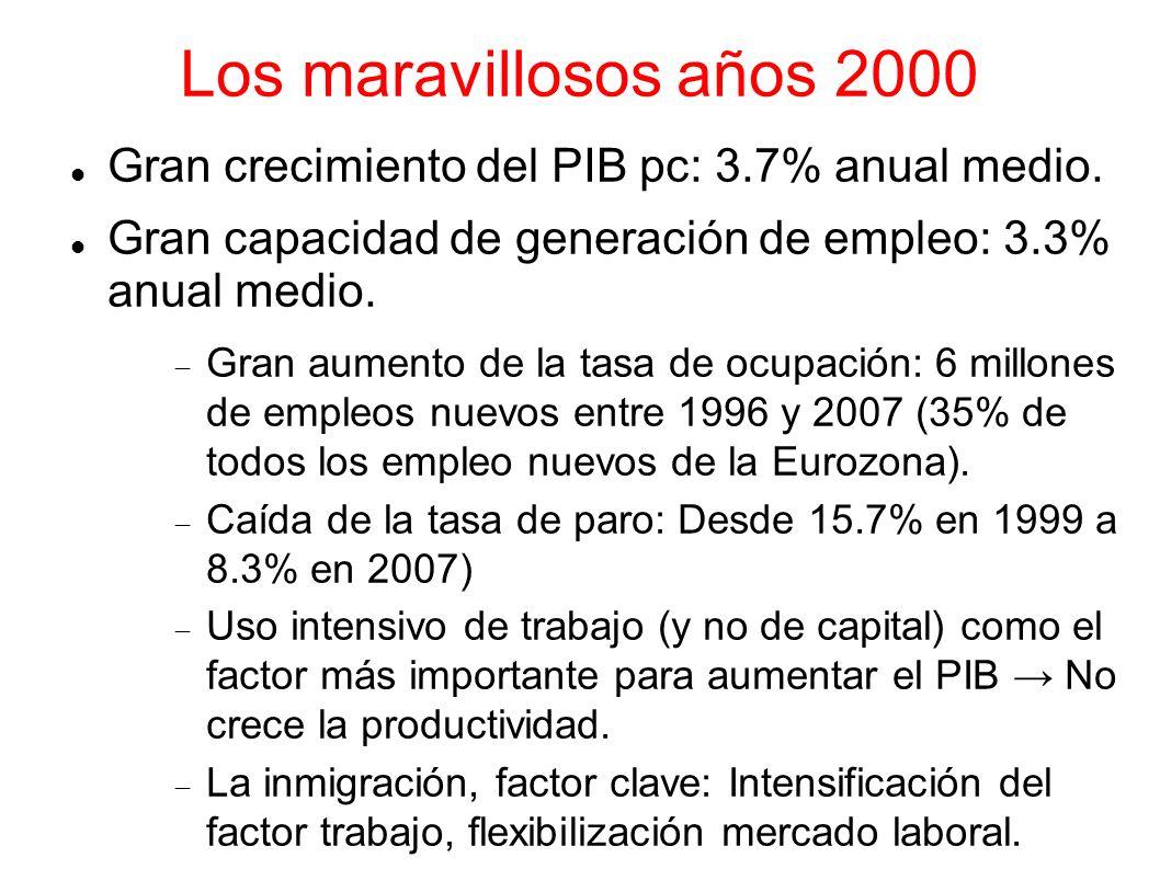 Los maravillosos años 2000 Gran crecimiento del PIB pc: 3.7% anual medio. Gran capacidad de generación de empleo: 3.3% anual medio.