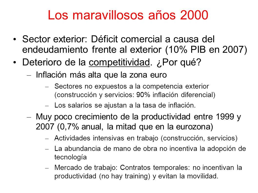 Los maravillosos años 2000 Sector exterior: Déficit comercial a causa del endeudamiento frente al exterior (10% PIB en 2007)