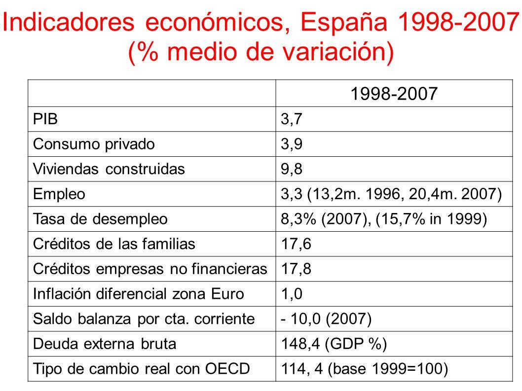 Indicadores económicos, España 1998-2007 (% medio de variación)