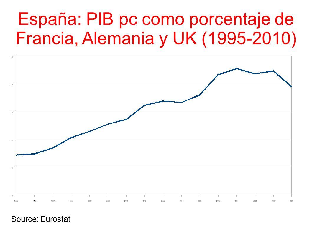 España: PIB pc como porcentaje de Francia, Alemania y UK (1995-2010)