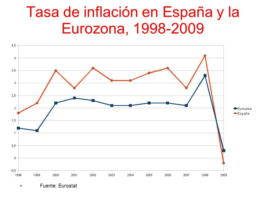 Tasa de inflación en España y la Eurozona, 1998-2009