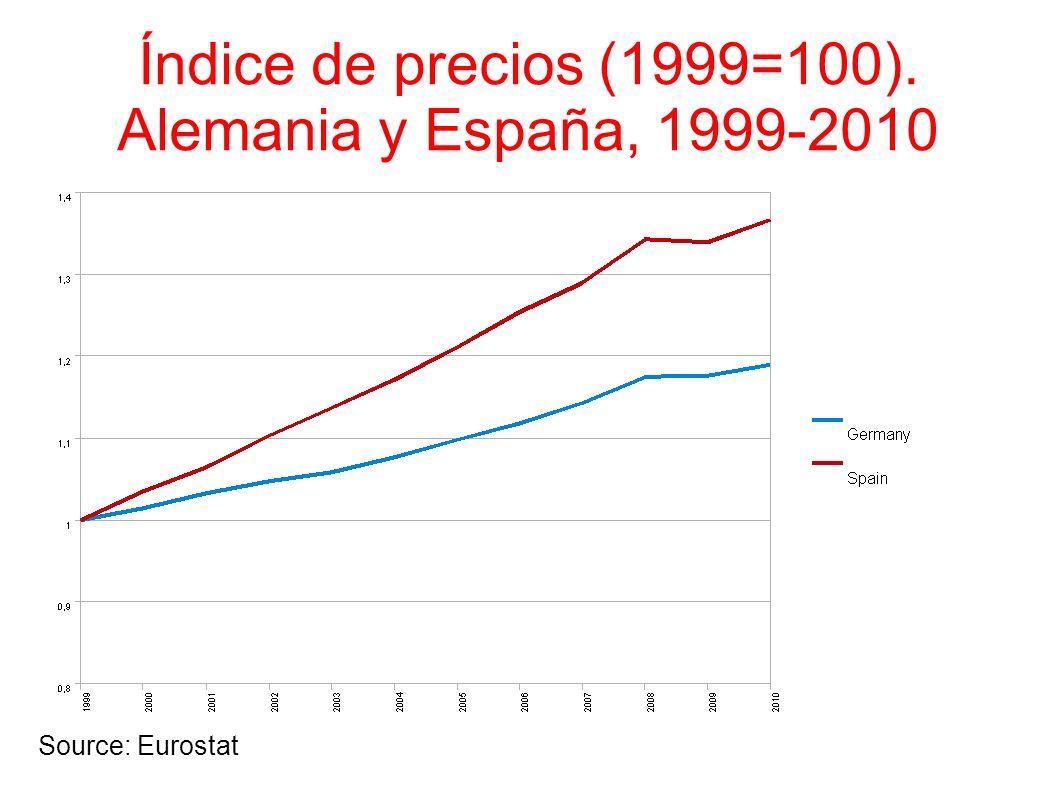 Índice de precios (1999=100). Alemania y España, 1999-2010