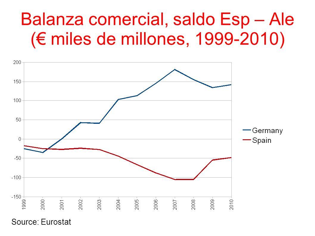 Balanza comercial, saldo Esp – Ale (€ miles de millones, 1999-2010)