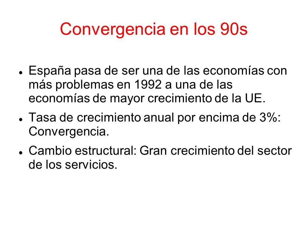 Convergencia en los 90sEspaña pasa de ser una de las economías con más problemas en 1992 a una de las economías de mayor crecimiento de la UE.