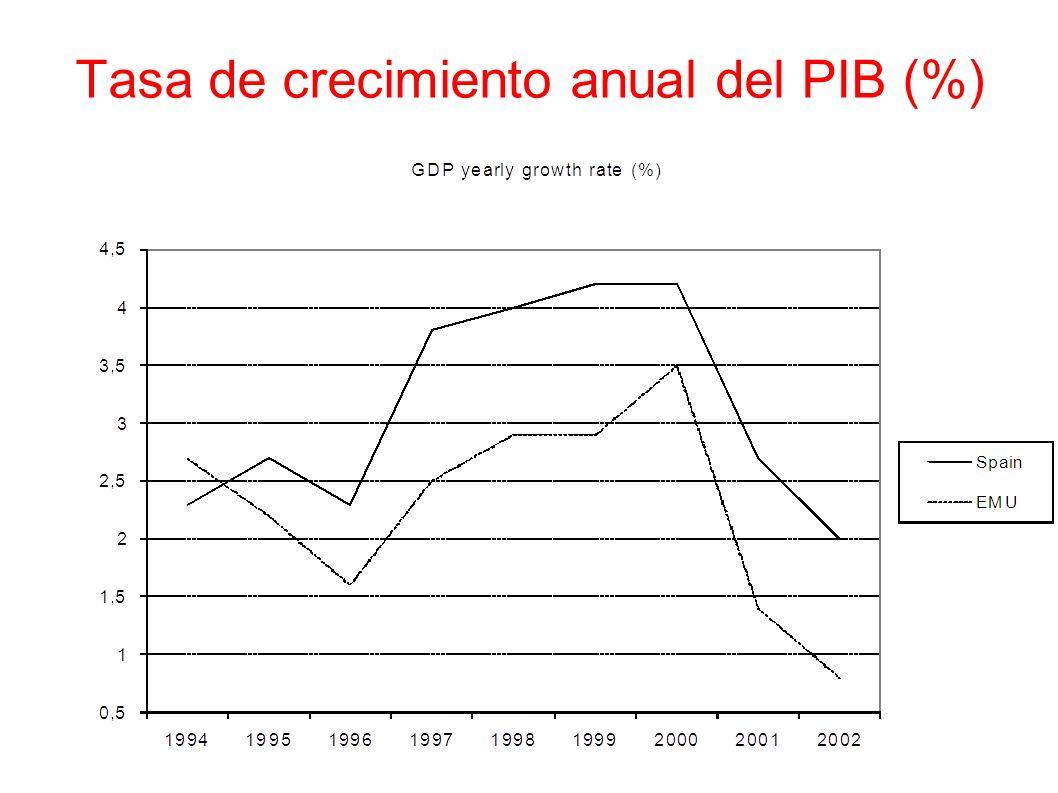 Tasa de crecimiento anual del PIB (%)