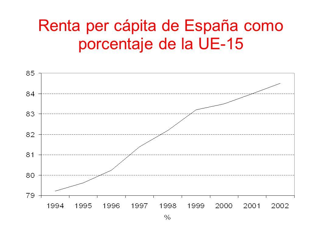 Renta per cápita de España como porcentaje de la UE-15