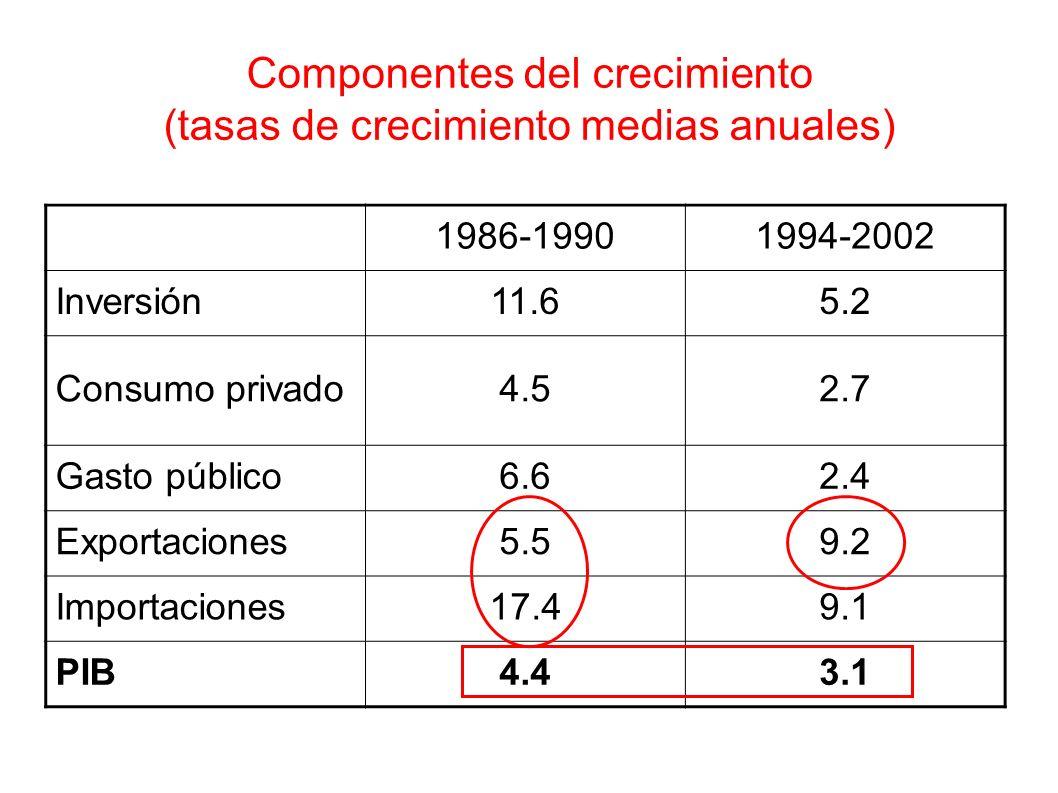 Componentes del crecimiento (tasas de crecimiento medias anuales)
