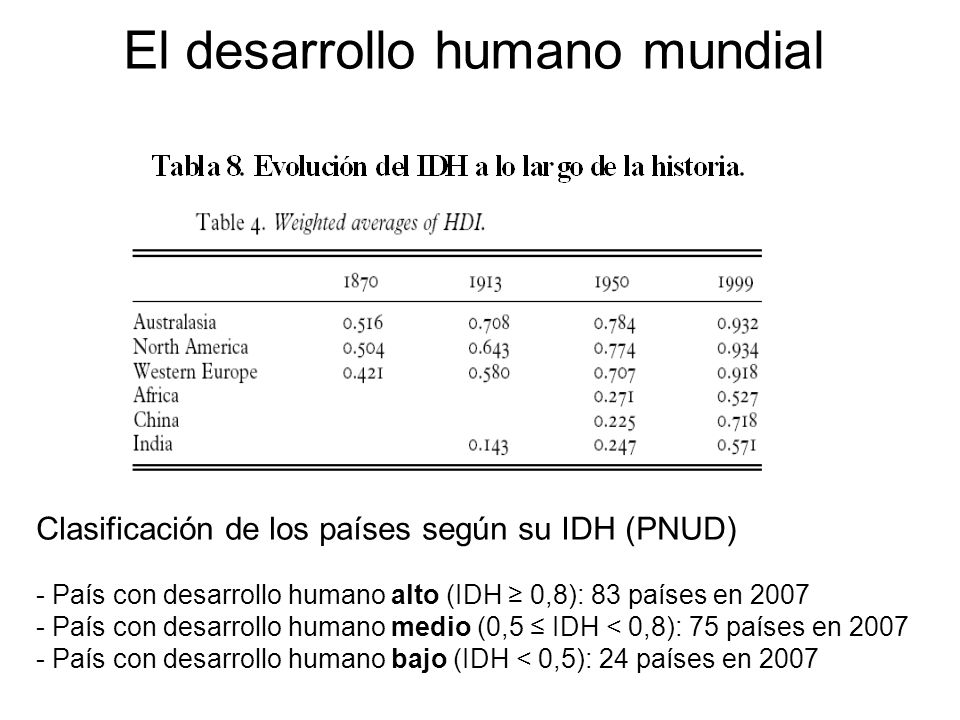 El desarrollo humano mundial