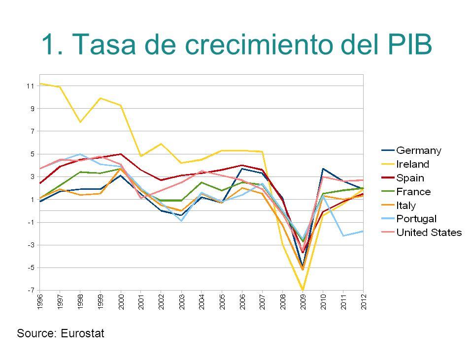 1. Tasa de crecimiento del PIB