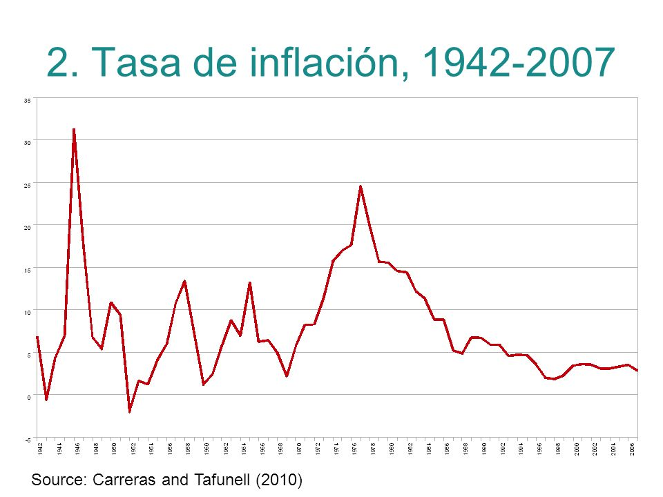 2. Tasa de inflación, 1942-2007 Source: Carreras and Tafunell (2010)