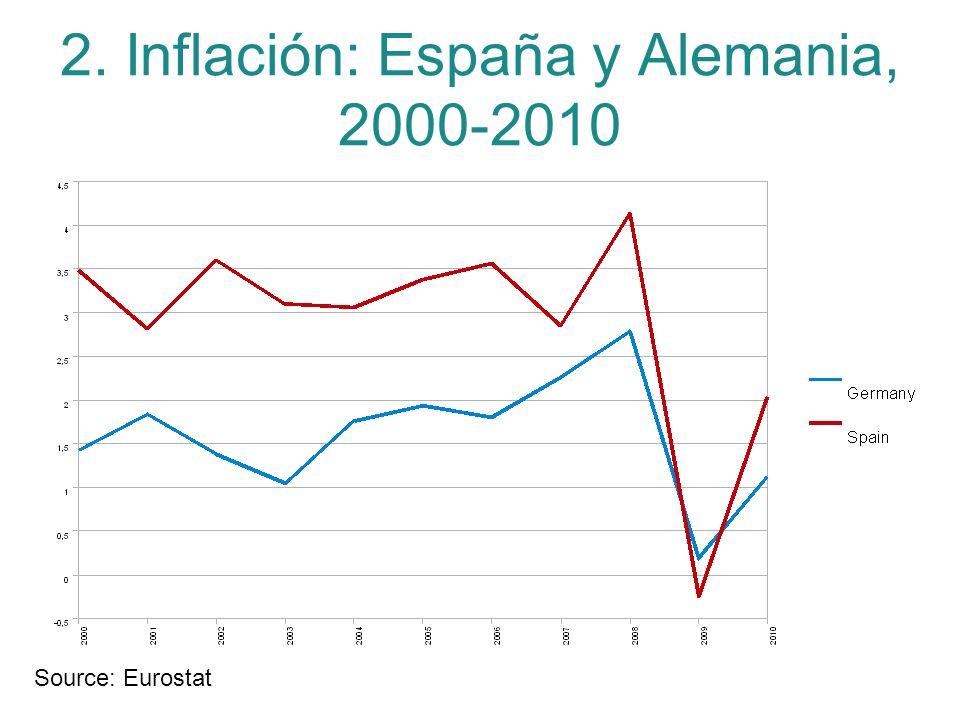 2. Inflación: España y Alemania, 2000-2010
