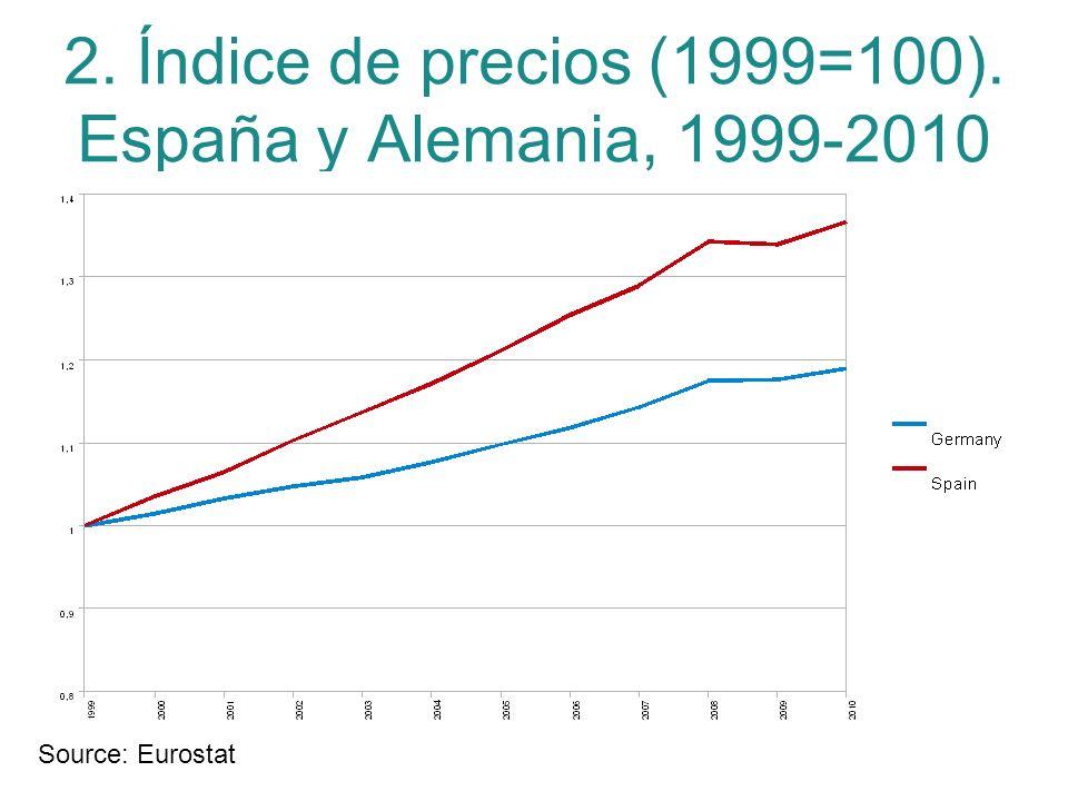 2. Índice de precios (1999=100). España y Alemania, 1999-2010