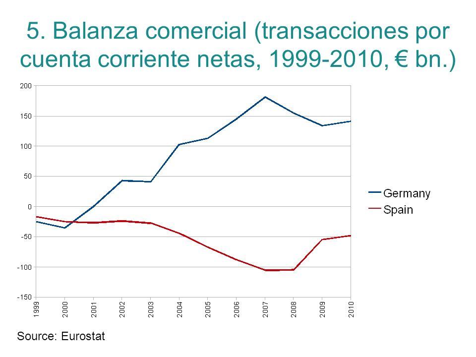 5. Balanza comercial (transacciones por cuenta corriente netas, 1999-2010, € bn.)