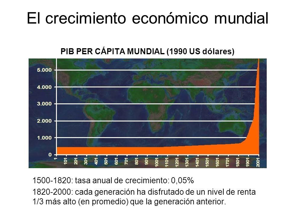 El crecimiento económico mundial PIB PER CÁPITA MUNDIAL (1990 US dólares)