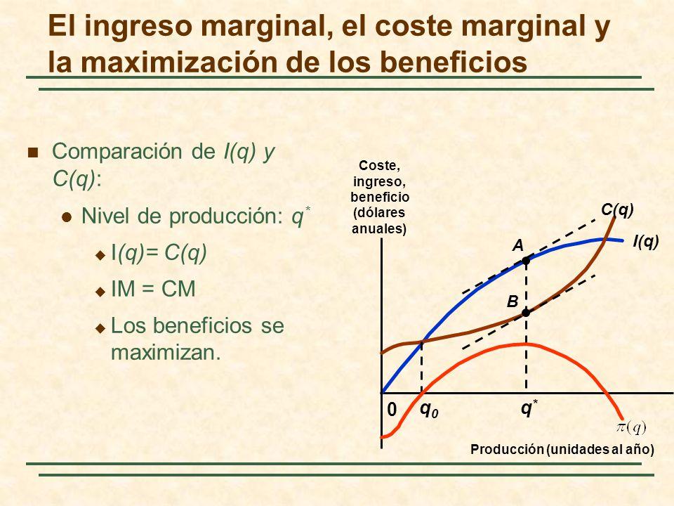 El ingreso marginal, el coste marginal y la maximización de los beneficios