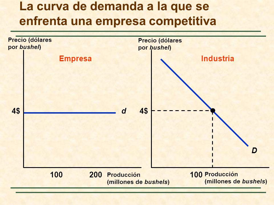 La curva de demanda a la que se enfrenta una empresa competitiva
