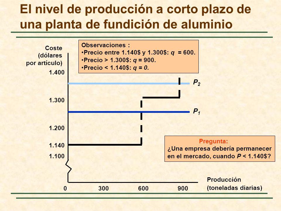 El nivel de producción a corto plazo de una planta de fundición de aluminio