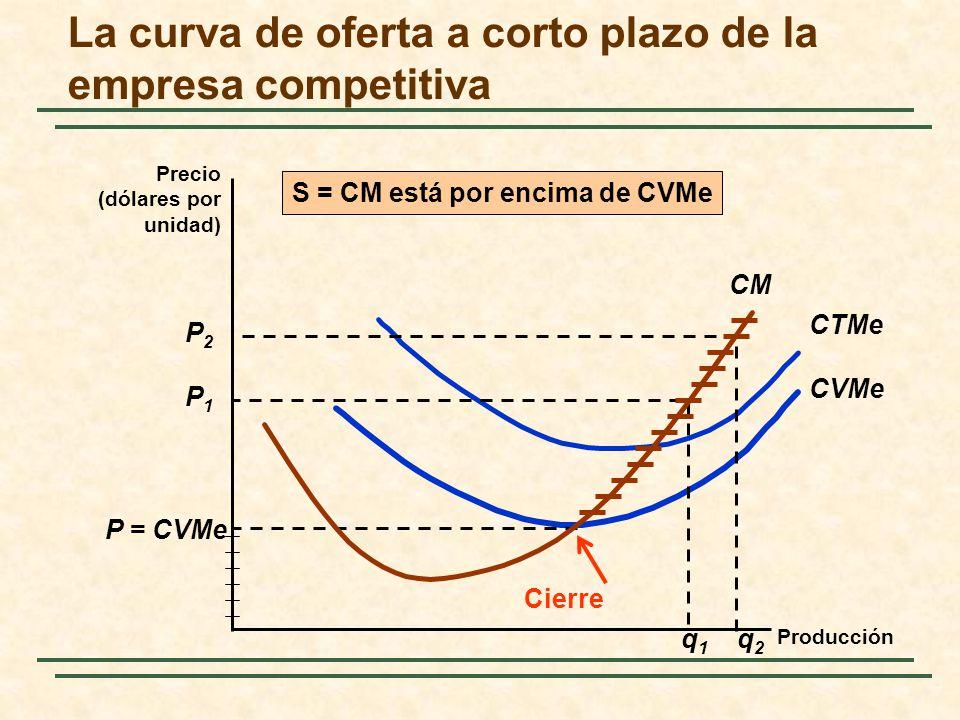 La curva de oferta a corto plazo de la empresa competitiva