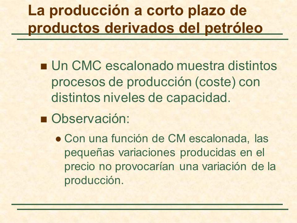 La producción a corto plazo de productos derivados del petróleo