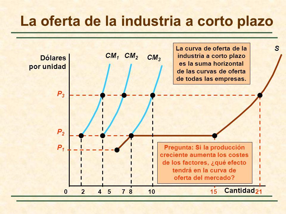 La oferta de la industria a corto plazo