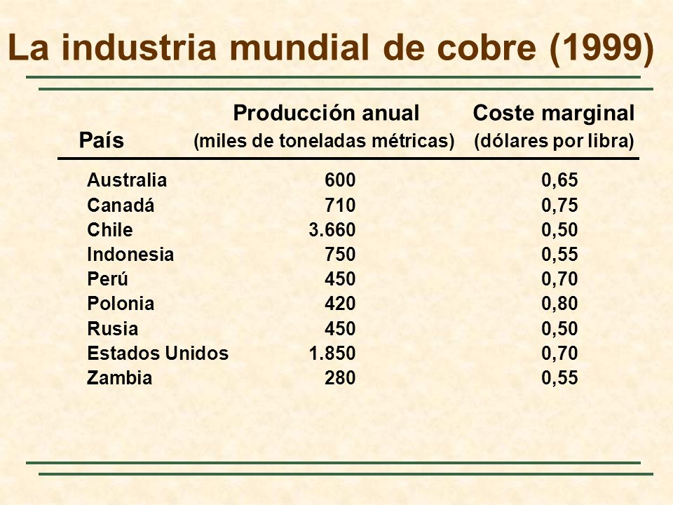 La industria mundial de cobre (1999)