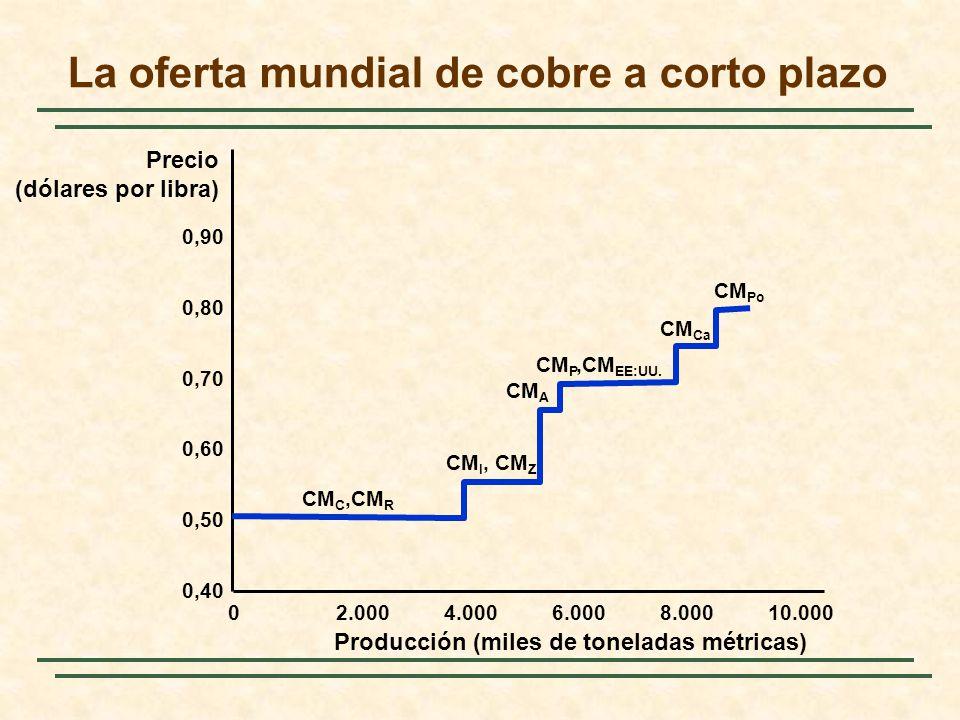 La oferta mundial de cobre a corto plazo