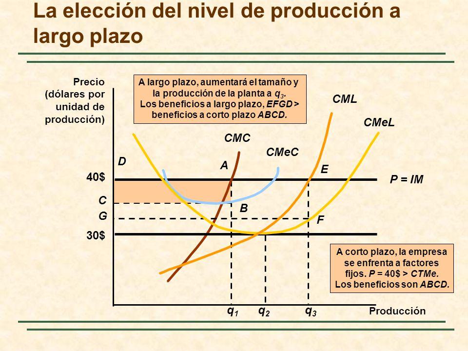 La elección del nivel de producción a largo plazo