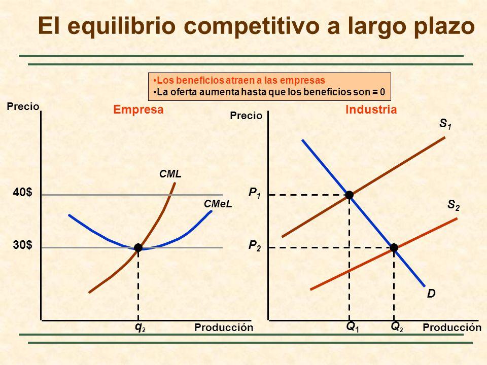 El equilibrio competitivo a largo plazo