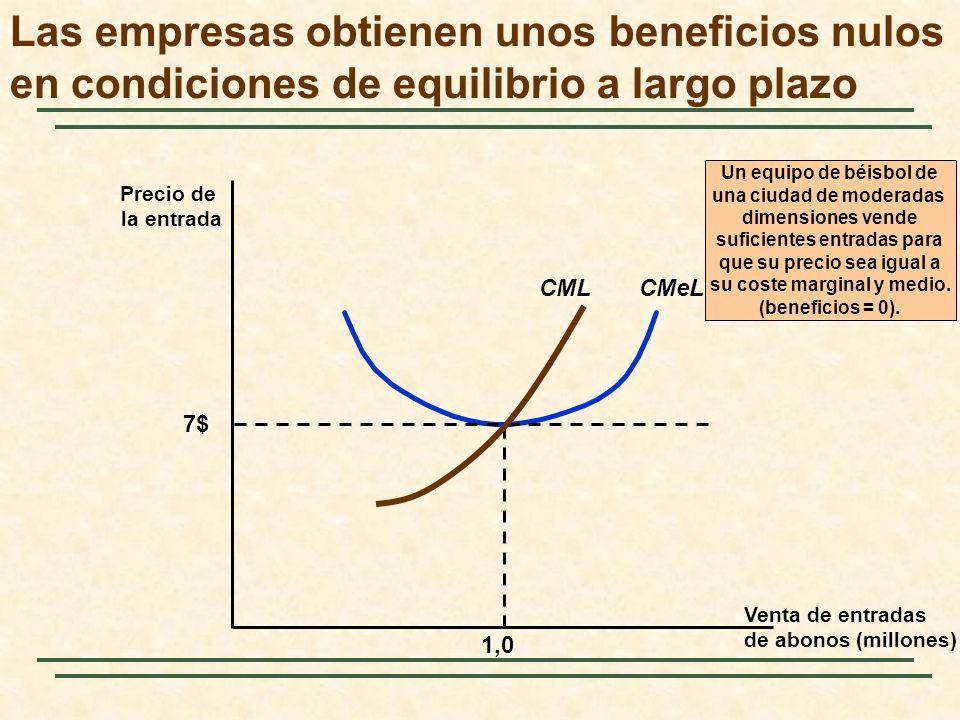 Las empresas obtienen unos beneficios nulos en condiciones de equilibrio a largo plazo