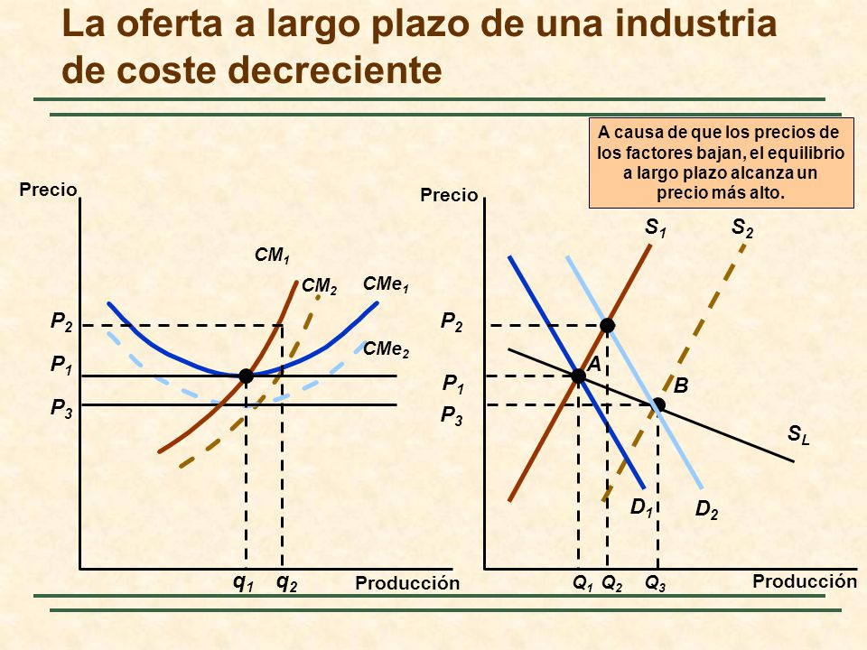La oferta a largo plazo de una industria de coste decreciente