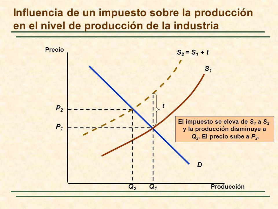 El impuesto se eleva de S1 a S2 y la producción disminuye a