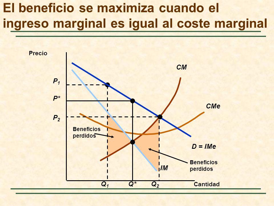 El beneficio se maximiza cuando el ingreso marginal es igual al coste marginal