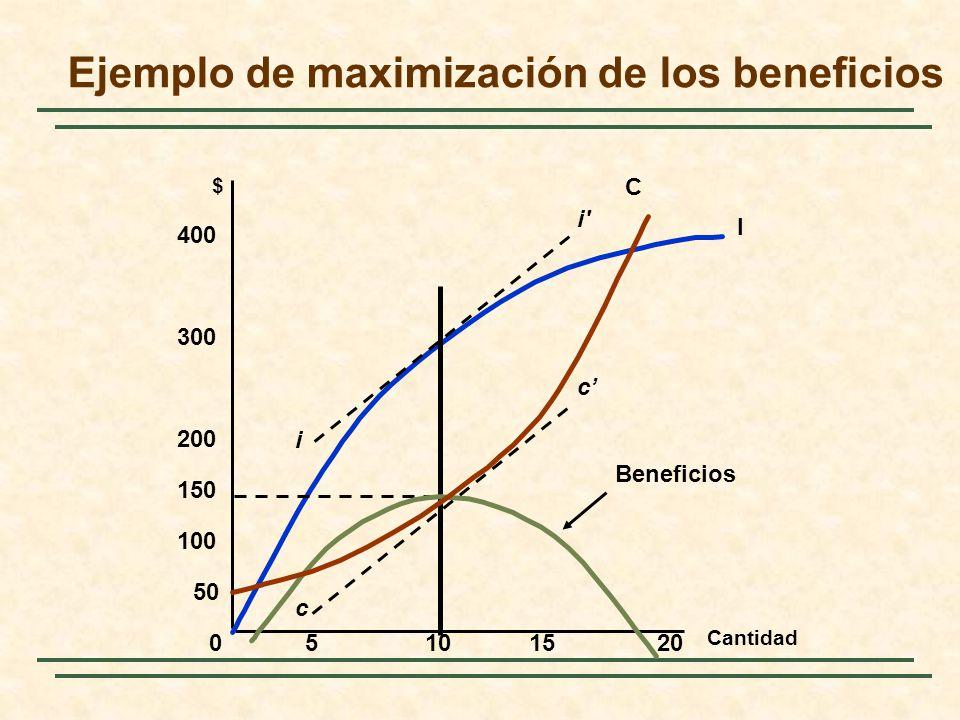 Ejemplo de maximización de los beneficios