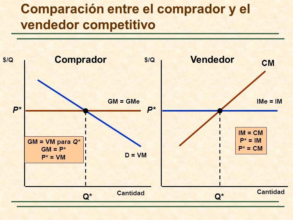 Comparación entre el comprador y el vendedor competitivo