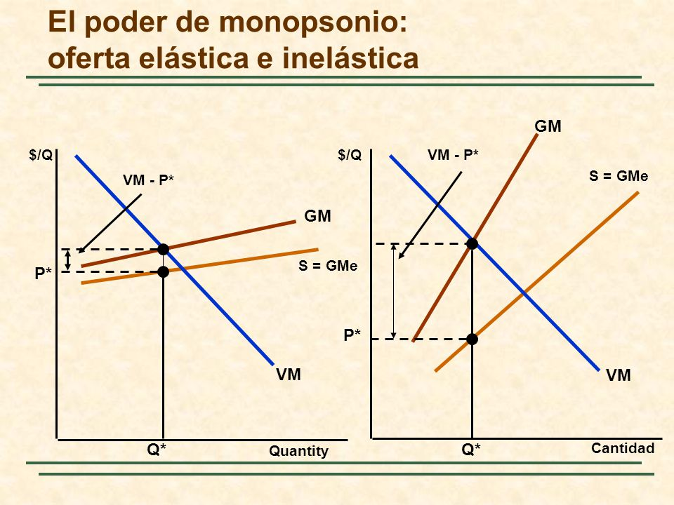 El poder de monopsonio: oferta elástica e inelástica