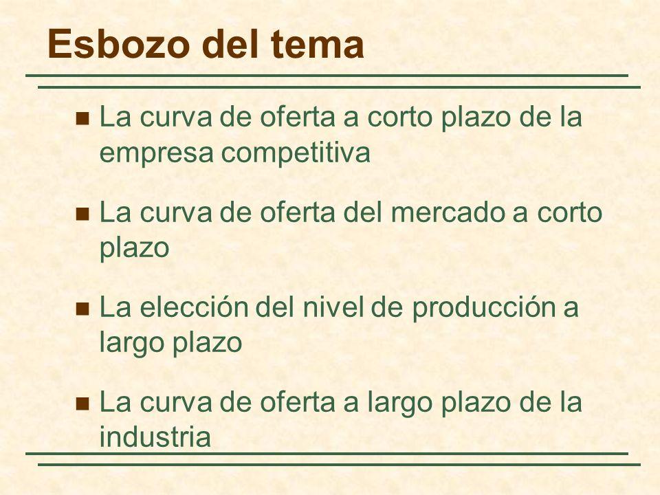Esbozo del tema La curva de oferta a corto plazo de la empresa competitiva. La curva de oferta del mercado a corto plazo.