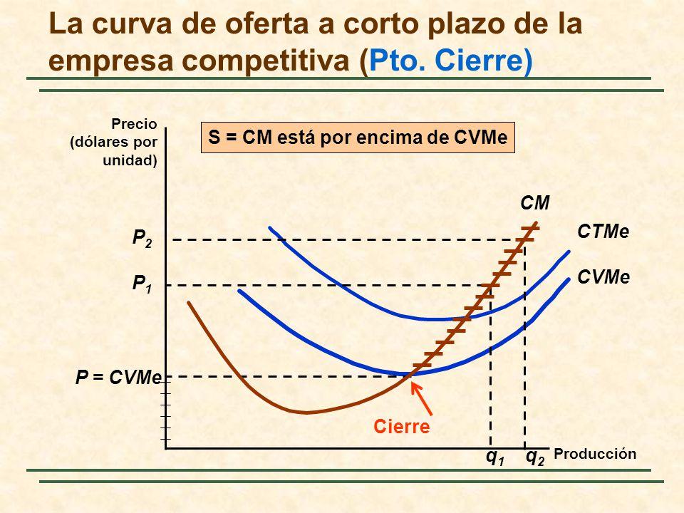 S = CM está por encima de CVMe